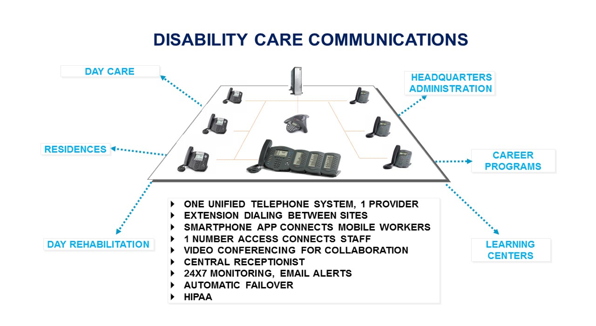 Disability Care Communications